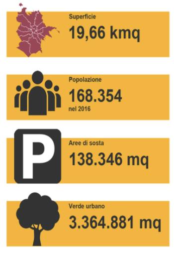 Analisi Urbanistica Roma, Municipio III Fidene Villa Spada